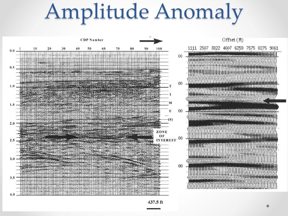 Amplitude Anomaly