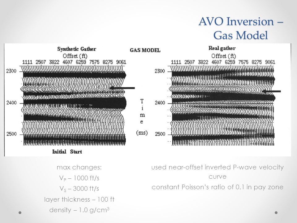 AVO Inversion – Gas Model