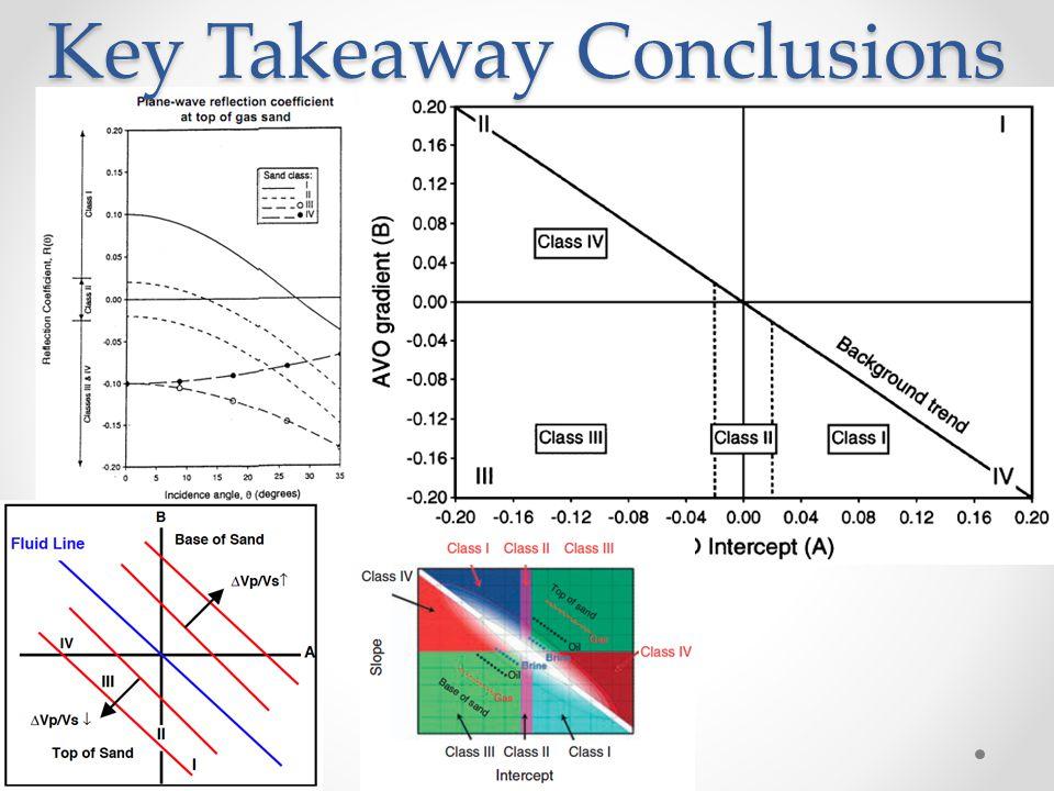 Key Takeaway Conclusions