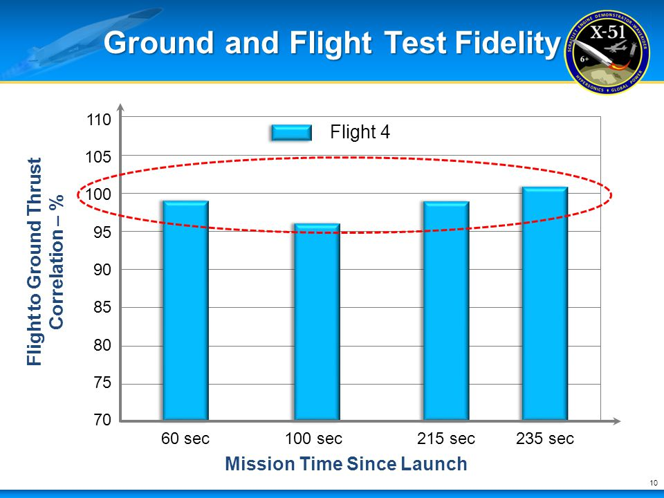 Ground and Flight Test Fidelity
