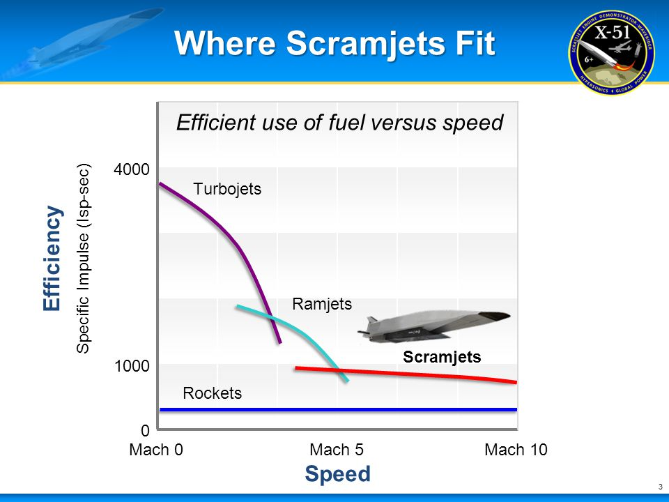Where Scramjets Fit Efficient use of fuel versus speed Efficiency