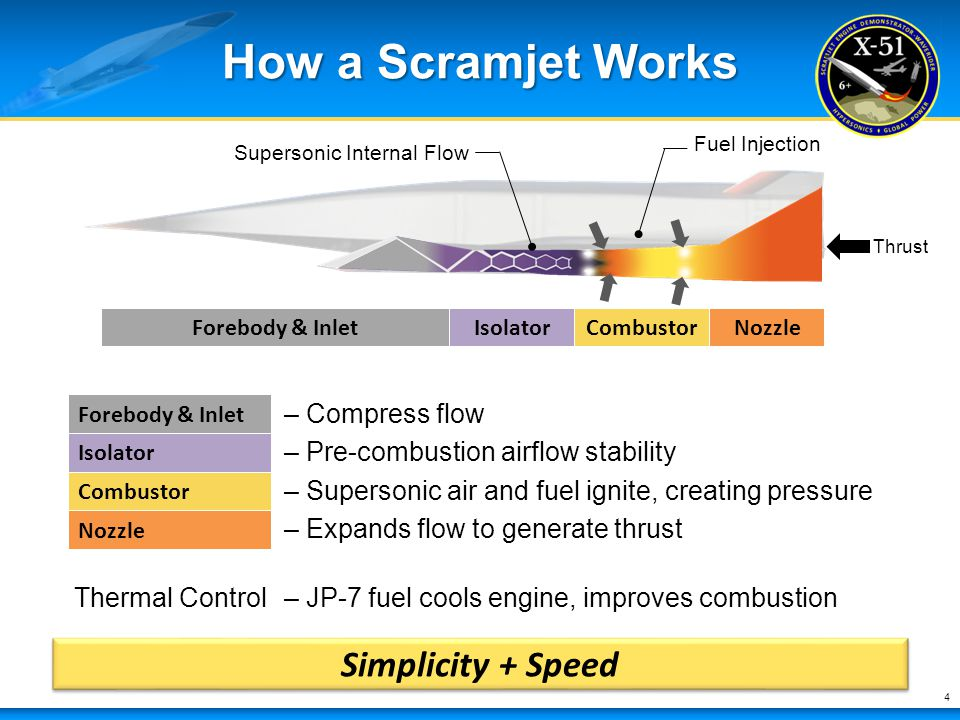 How a Scramjet Works Simplicity + Speed