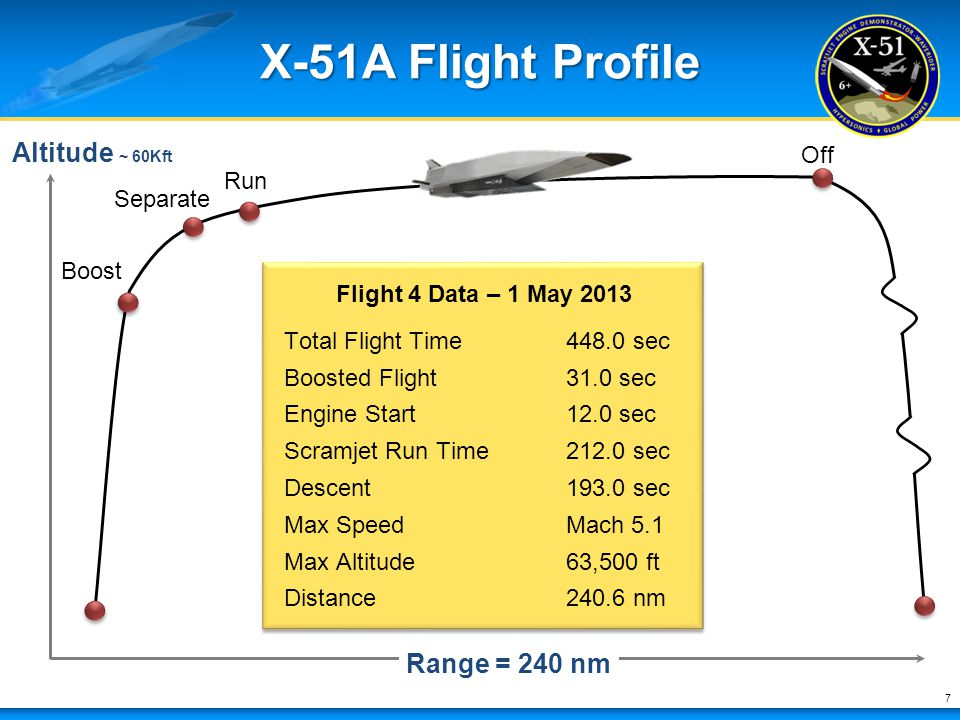 X-51A Flight Profile Altitude ~ 60Kft Range = 240 nm Off Run Separate