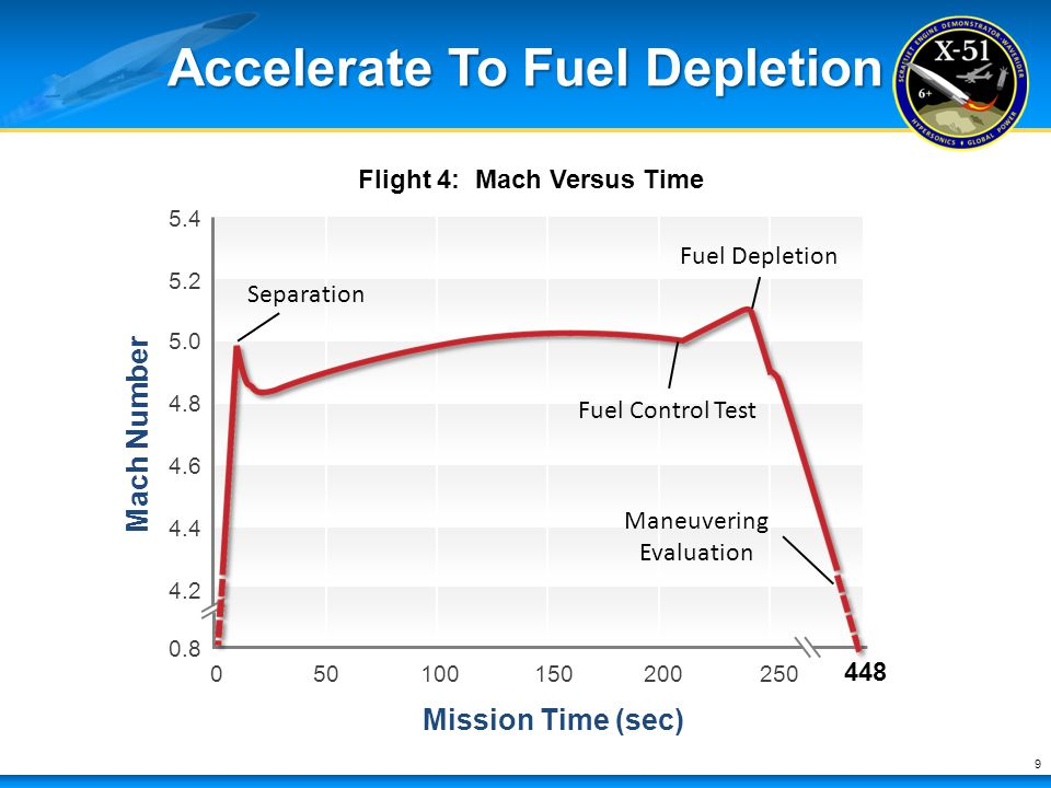 Accelerate To Fuel Depletion