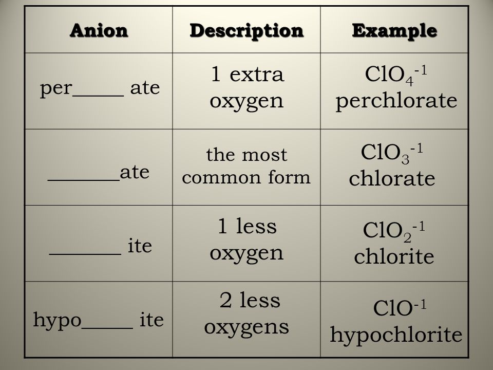 1 extra oxygen ClO4-1 perchlorate ClO3-1 chlorate 1 less oxygen