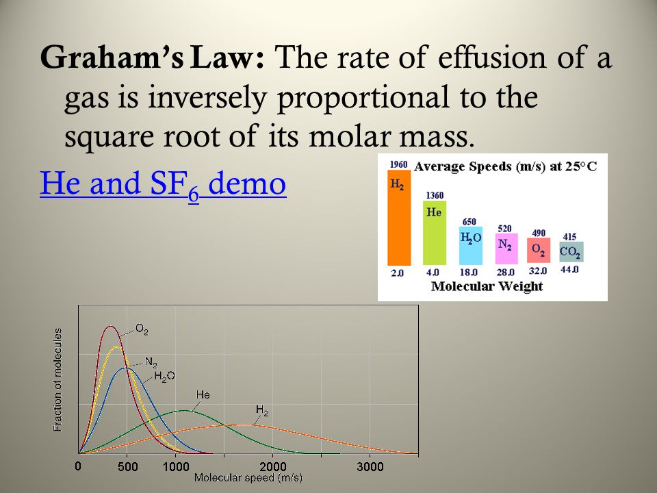 Graham's Law: The rate of effusion of a gas is inversely proportional to the square root of its molar mass.