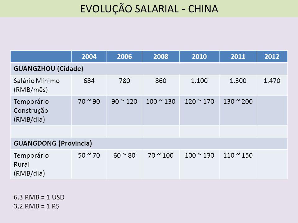 EVOLUÇÃO SALARIAL - CHINA