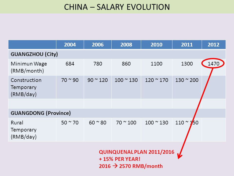 CHINA – SALARY EVOLUTION
