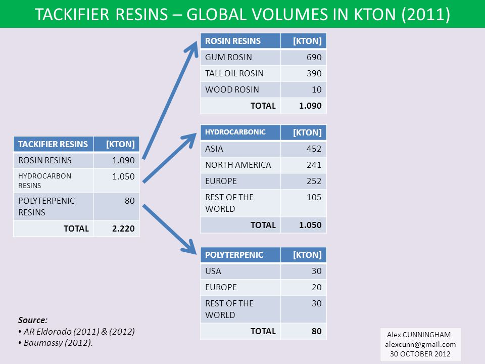 TACKIFIER RESINS – GLOBAL VOLUMES IN KTON (2011)
