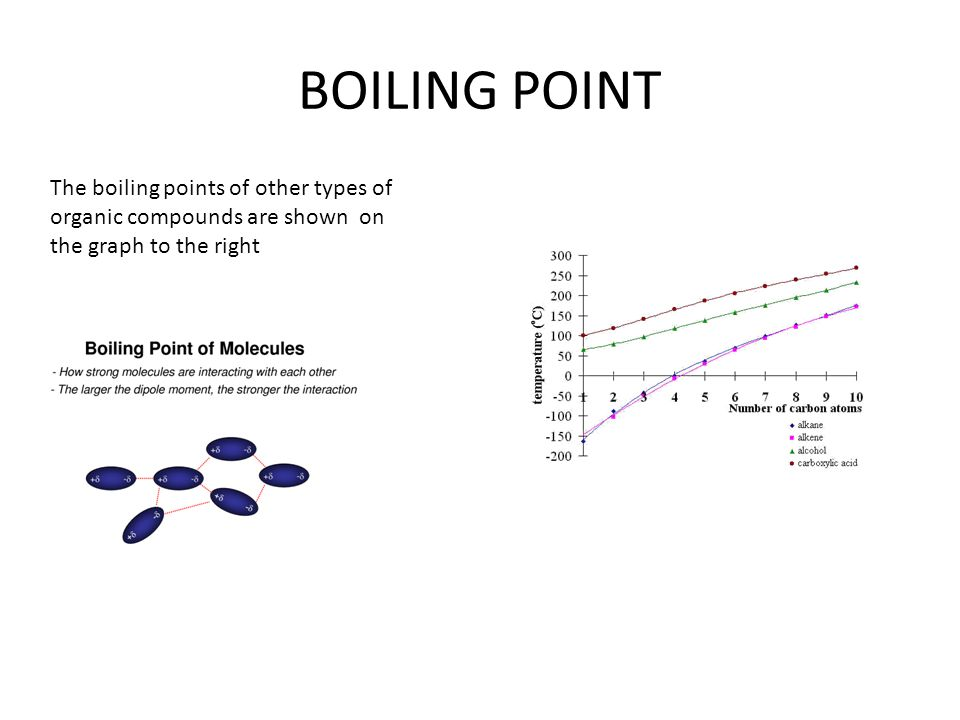 BOILING POINT The boiling points of other types of organic compounds are shown on the graph to the right.