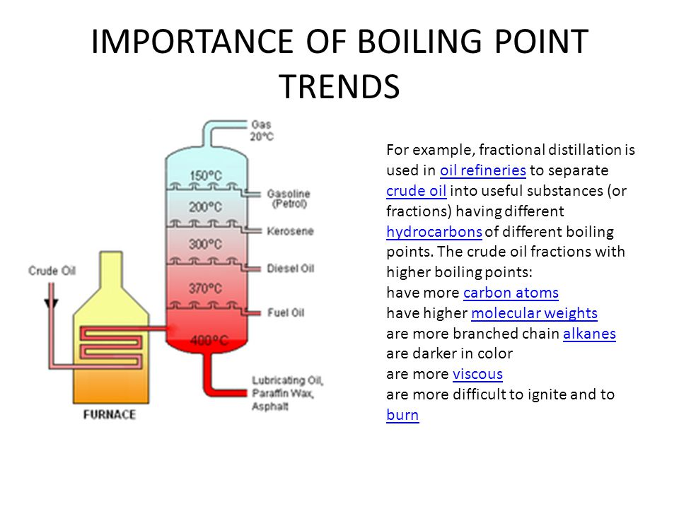 IMPORTANCE OF BOILING POINT TRENDS