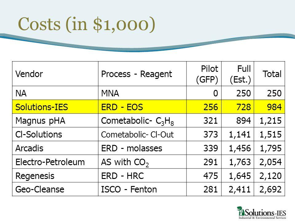 Costs (in $1,000) Vendor Process - Reagent Pilot (GFP) Full (Est.)