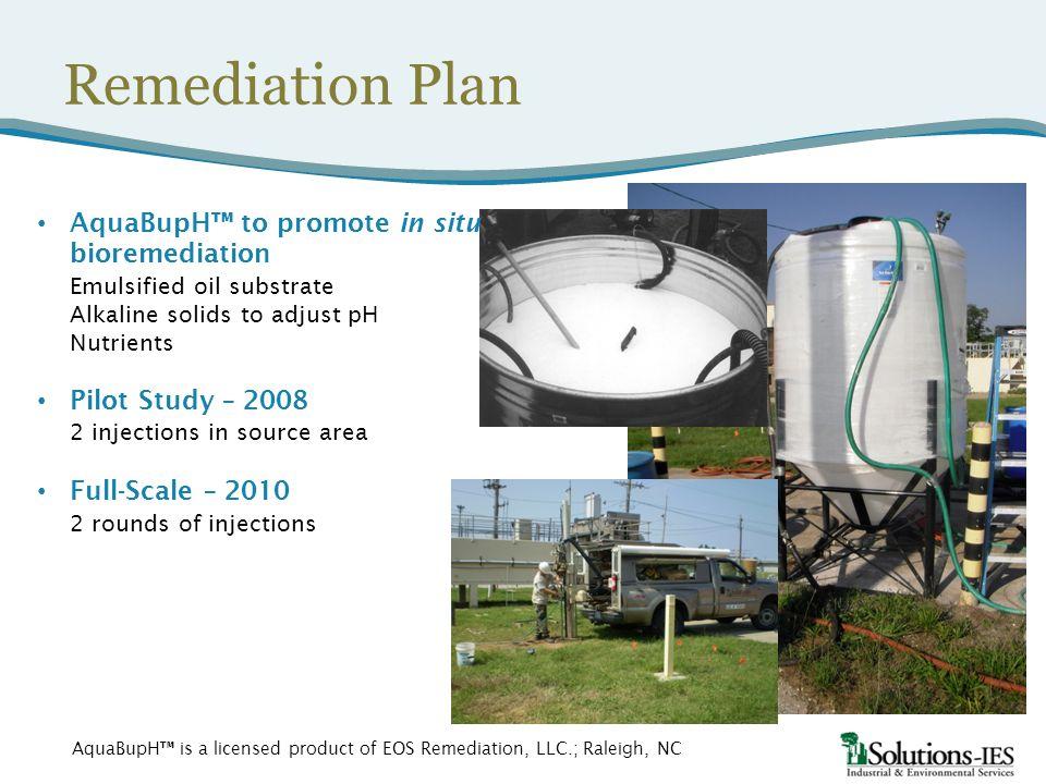 Remediation Plan AquaBupH™ to promote in situ bioremediation