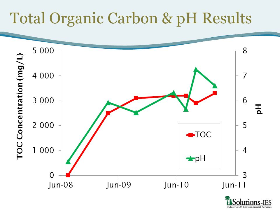 Total Organic Carbon & pH Results