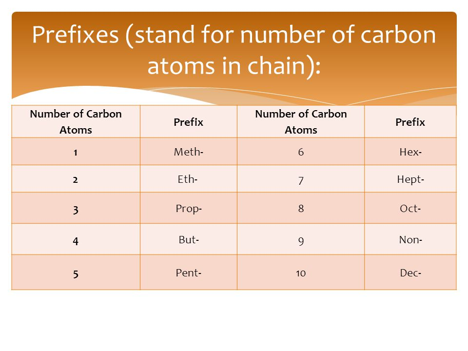 Prefixes (stand for number of carbon atoms in chain):