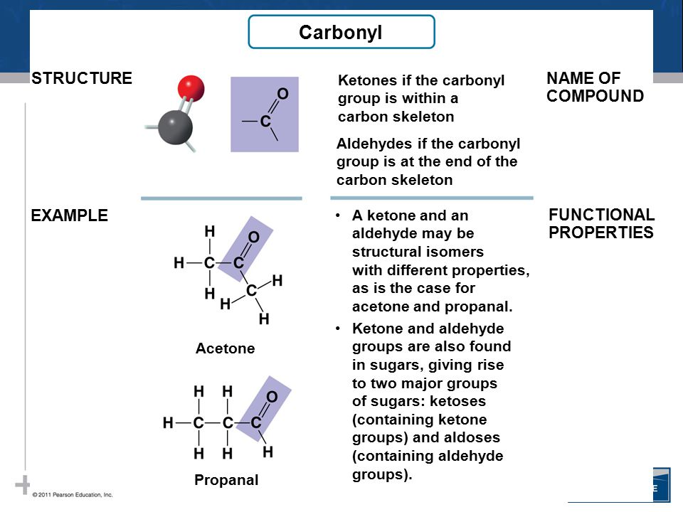 Carbonyl STRUCTURE NAME OF COMPOUND EXAMPLE FUNCTIONAL PROPERTIES
