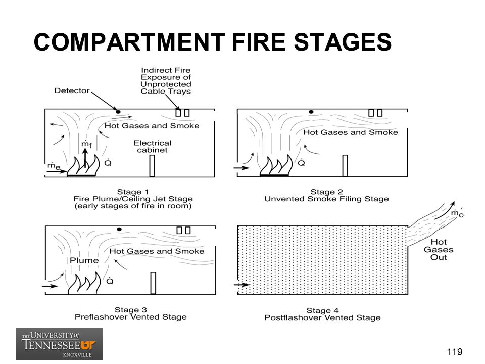 COMPARTMENT FIRE STAGES