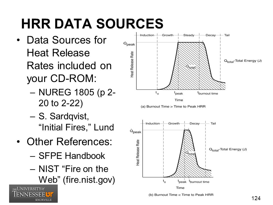 HRR DATA SOURCES Data Sources for Heat Release Rates included on your CD-ROM: NUREG 1805 (p 2-20 to 2-22)