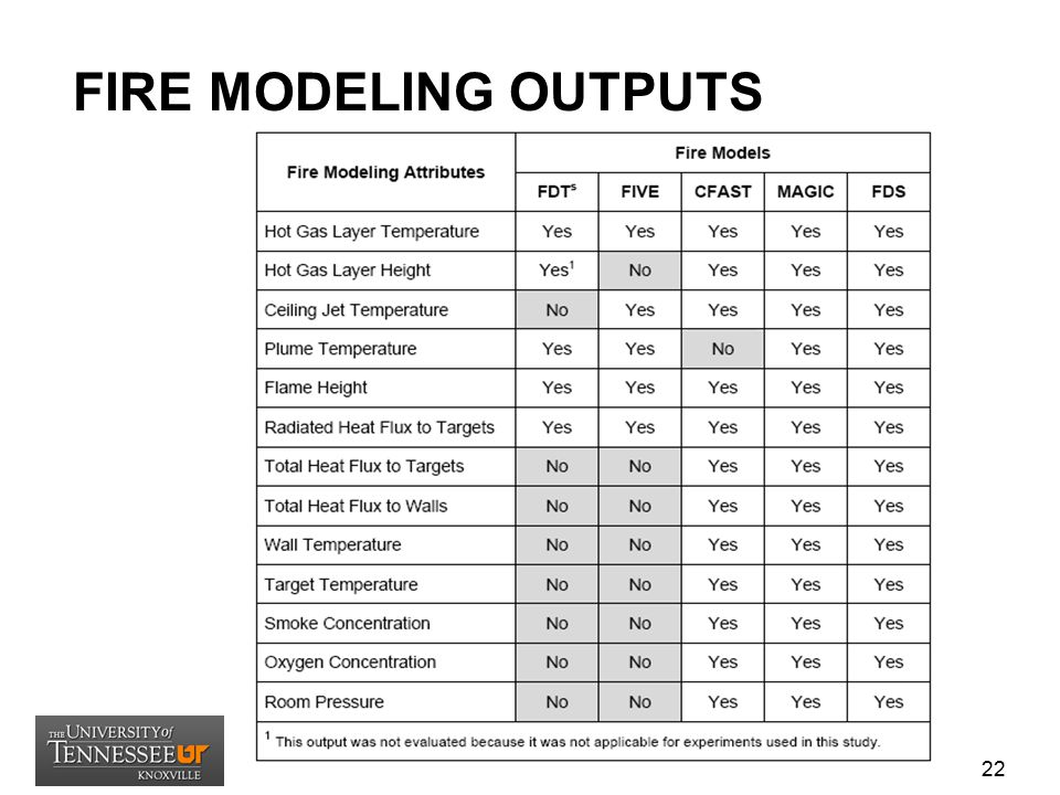 FIRE MODELING OUTPUTS