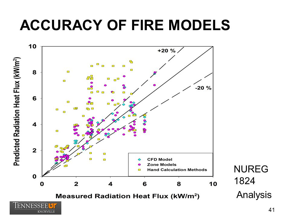 ACCURACY OF FIRE MODELS