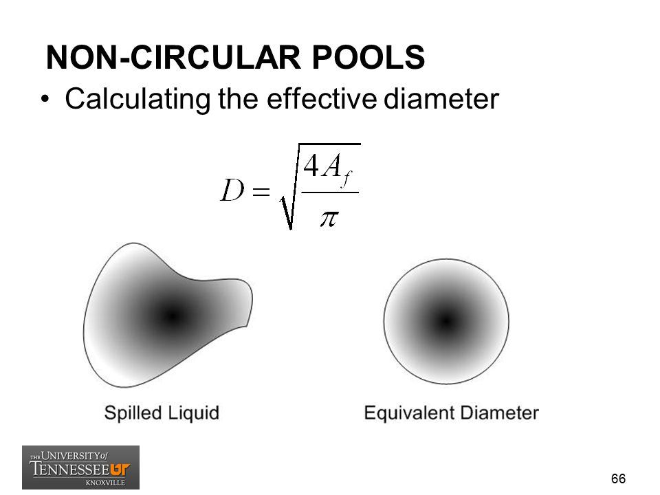 NON-CIRCULAR POOLS Calculating the effective diameter
