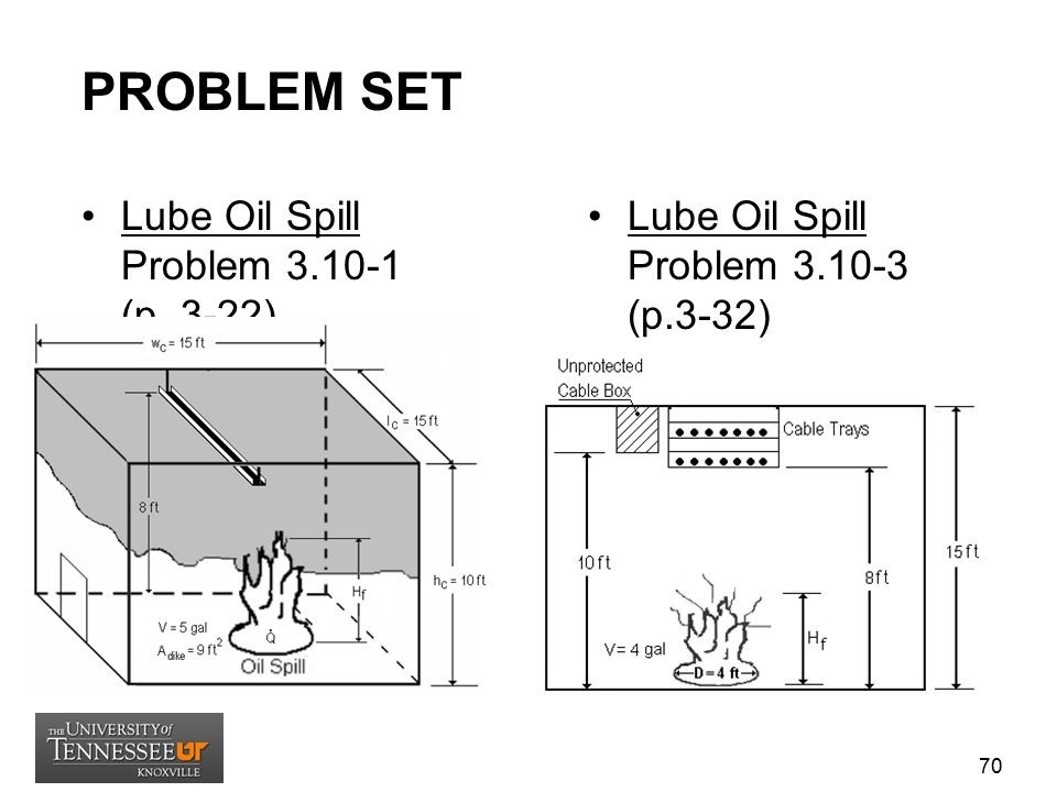 PROBLEM SET Lube Oil Spill Problem 3.10-1 (p. 3-22)