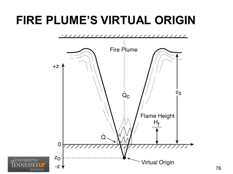 FIRE PLUME'S VIRTUAL ORIGIN