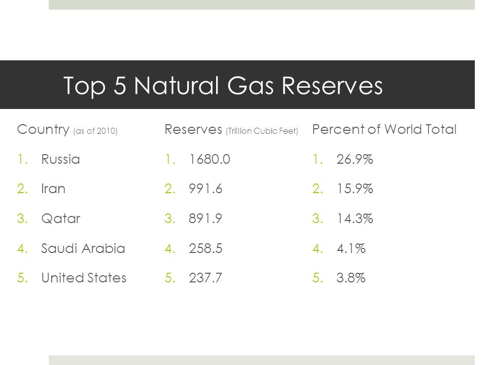 Top 5 Natural Gas Reserves