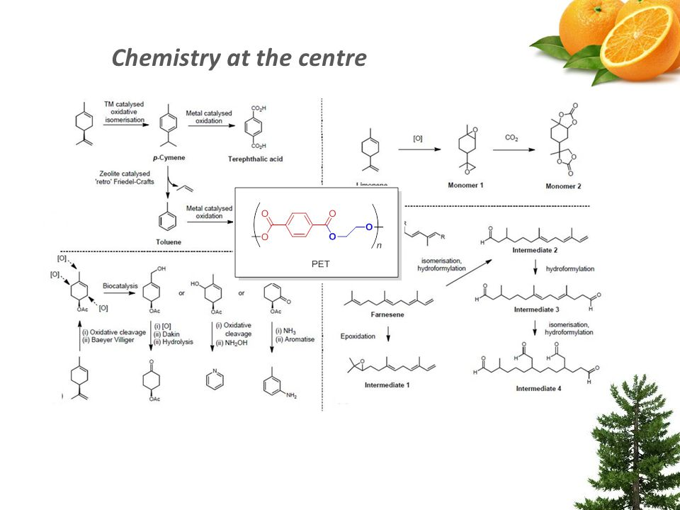 Chemistry at the centre