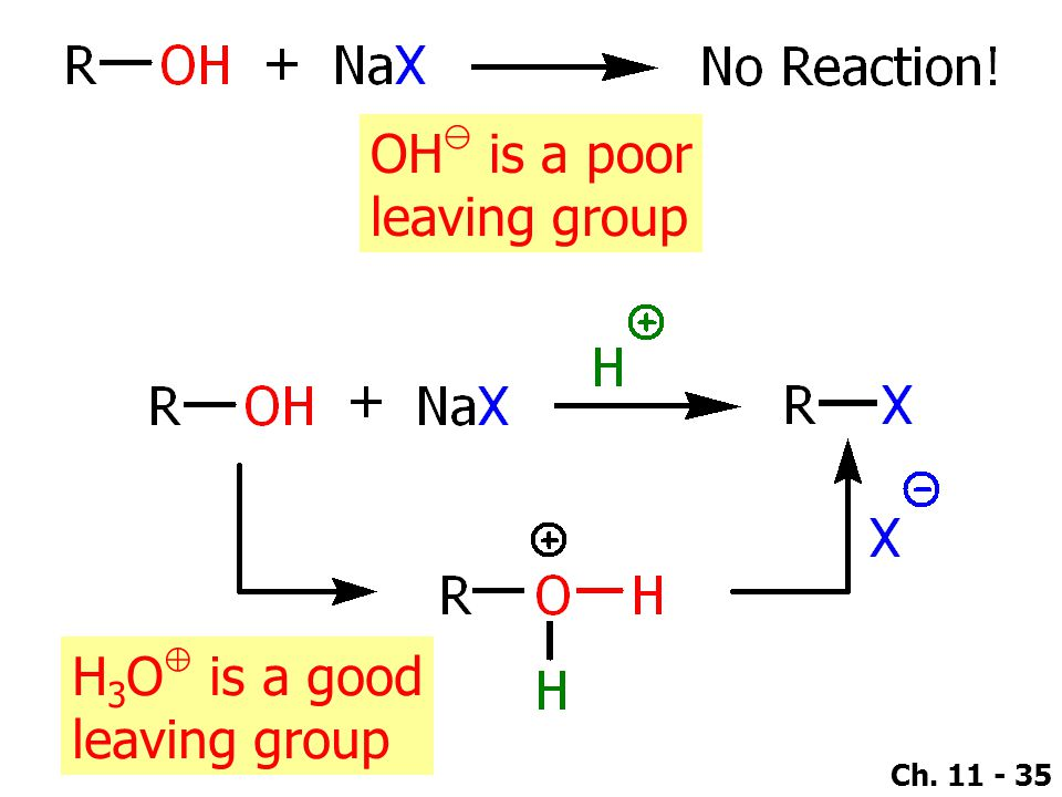 OH⊖ is a poor leaving group H3O⊕ is a good leaving group