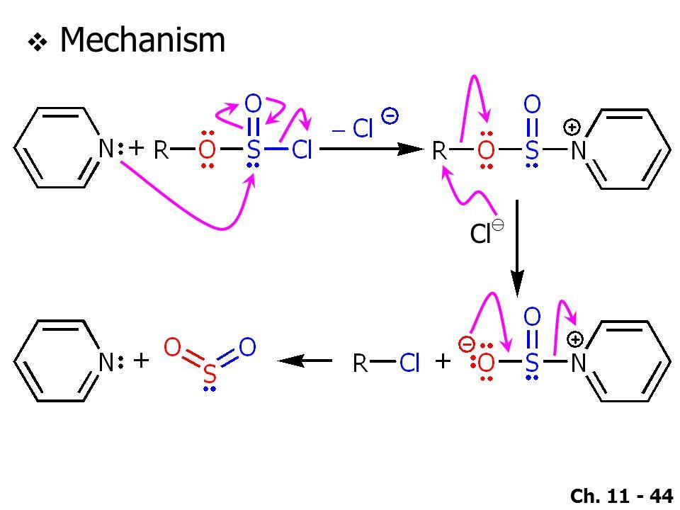 Mechanism Cl⊖