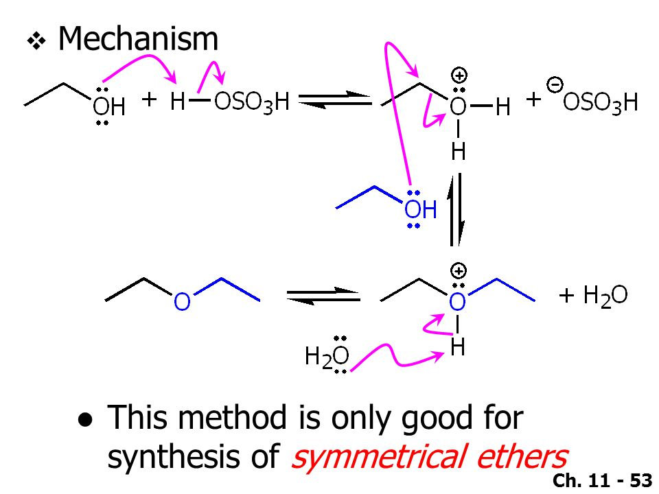 Mechanism This method is only good for synthesis of symmetrical ethers