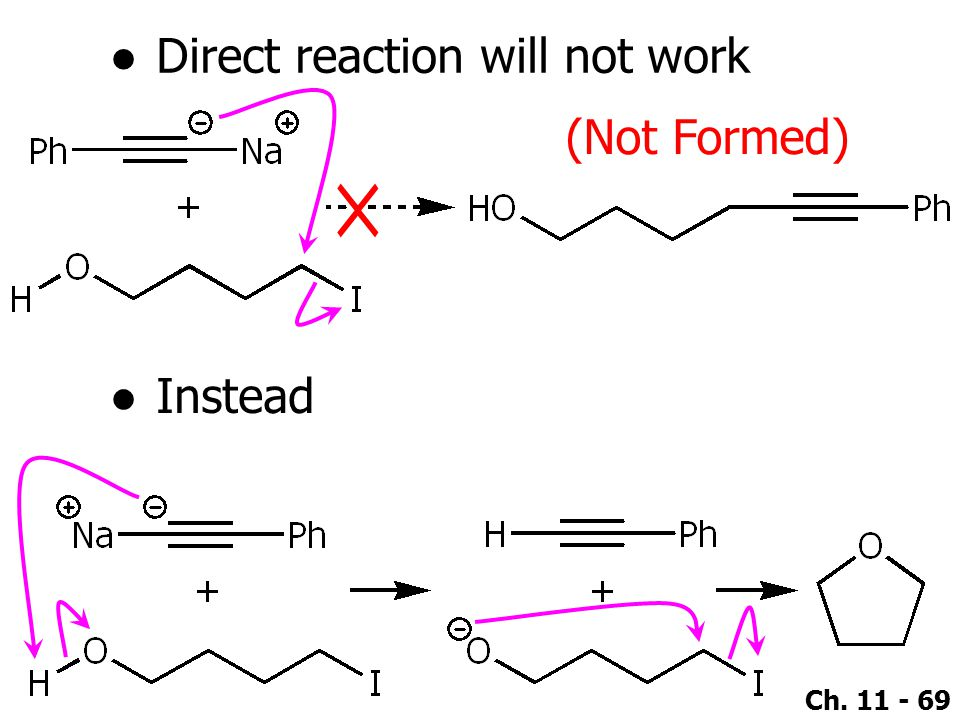 Direct reaction will not work