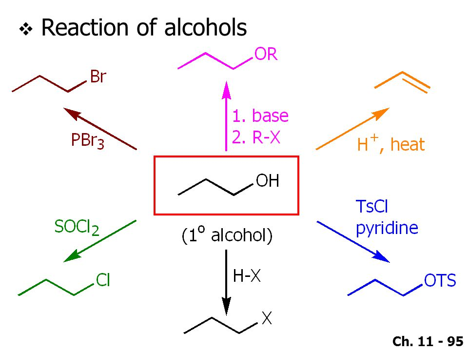 Reaction of alcohols