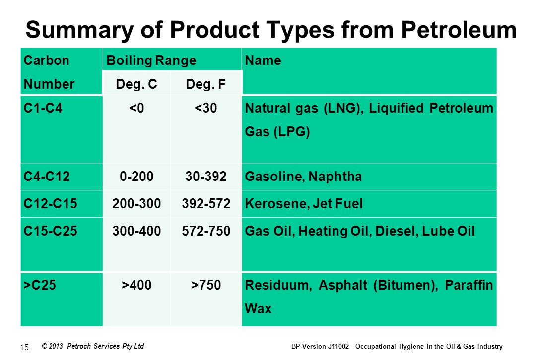 Summary of Product Types from Petroleum