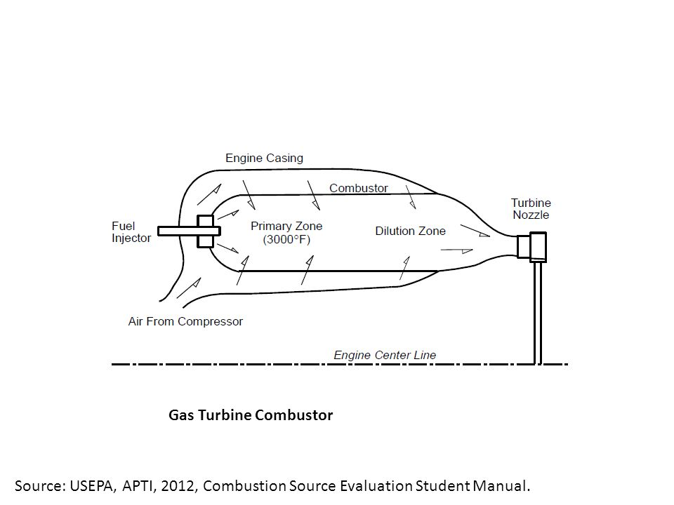 Gas Turbine Combustor Source: USEPA, APTI, 2012, Combustion Source Evaluation Student Manual.