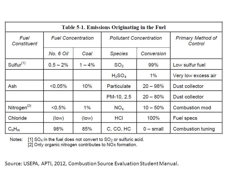 Source: USEPA, APTI, 2012, Combustion Source Evaluation Student Manual.