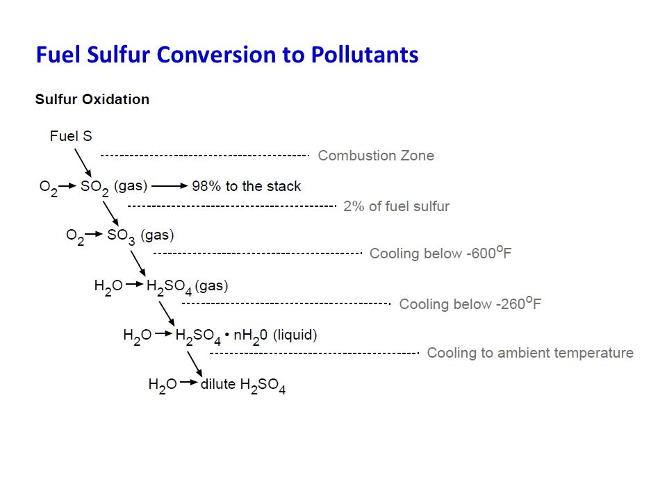 Fuel Sulfur Conversion to Pollutants