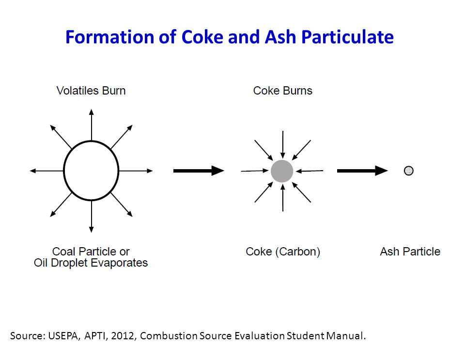 Formation of Coke and Ash Particulate