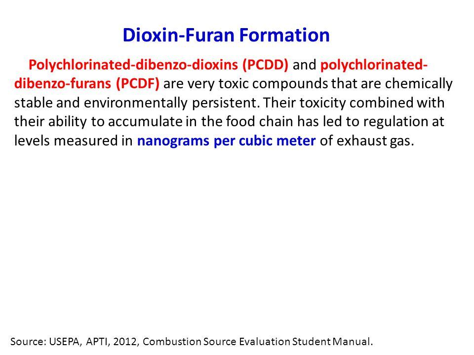 Dioxin-Furan Formation