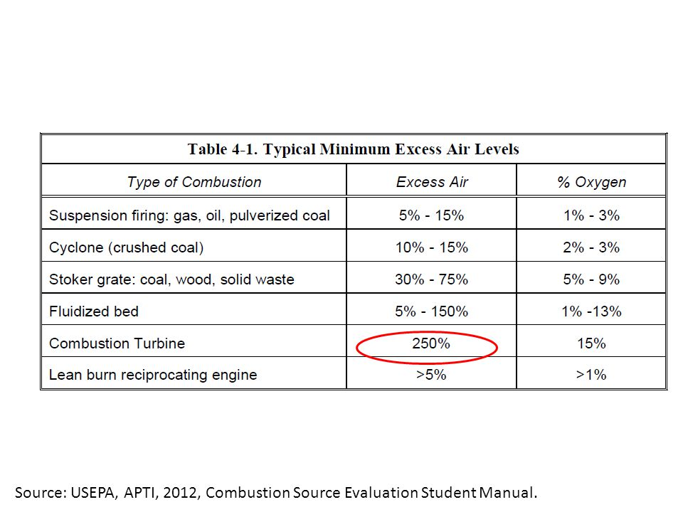 Source: USEPA, APTI, 2012, Combustion Source Evaluation Student Manual.