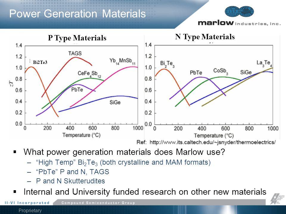 Power Generation Materials
