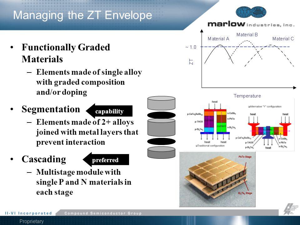 Managing the ZT Envelope