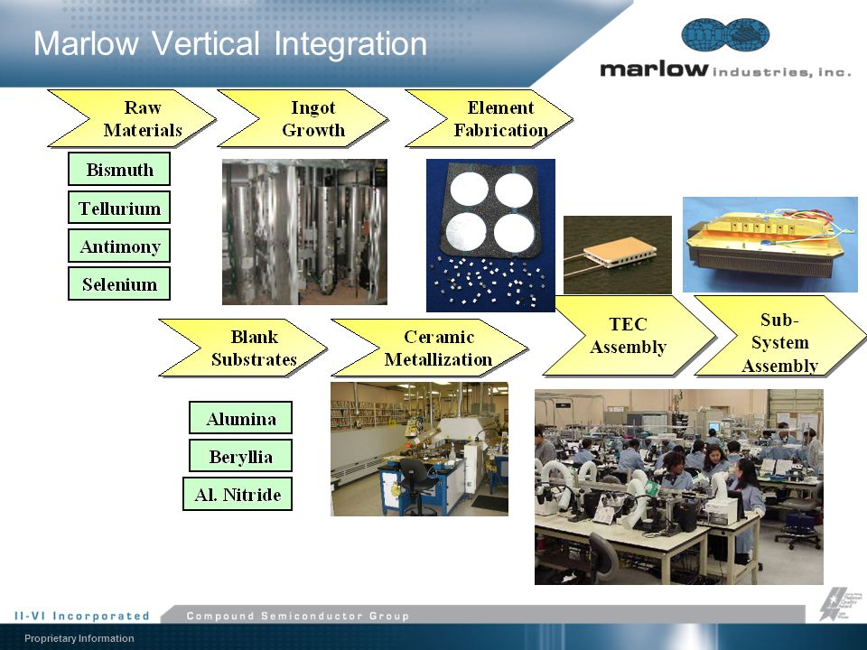 Marlow Vertical Integration
