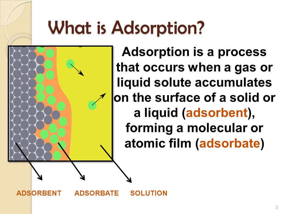 What is Adsorption