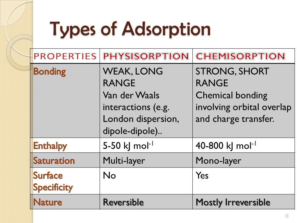Types of Adsorption PROPERTIES PHYSISORPTION CHEMISORPTION Bonding
