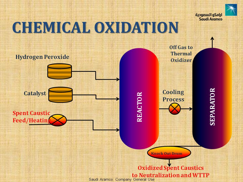 CHEMICAL OXIDATION SEPARATOR REACTOR Hydrogen Peroxide Cooling Process