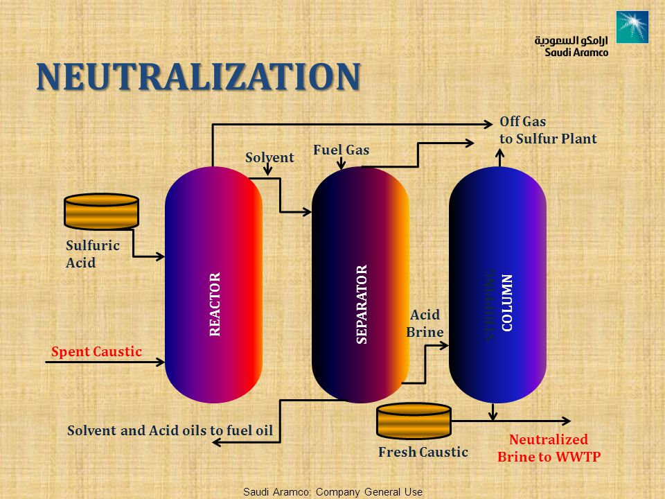 Neutralized Brine to WWTP Solvent and Acid oils to fuel oil