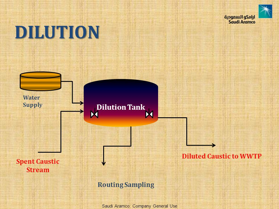DILUTION Dilution Tank Diluted Caustic to WWTP Spent Caustic Stream
