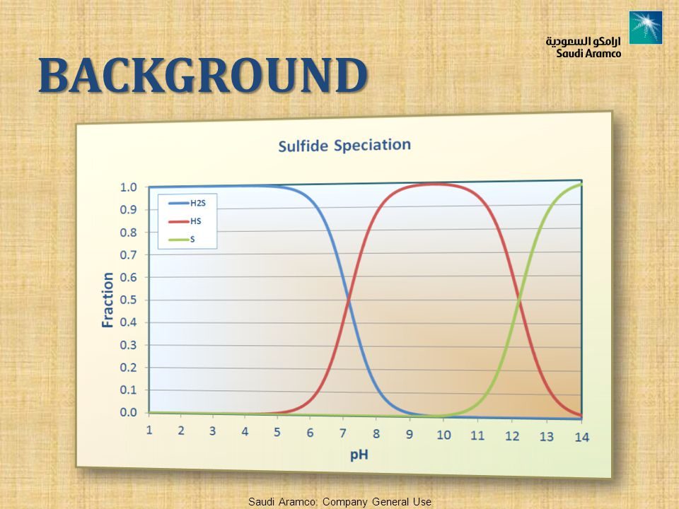 BACKGROUND You can see from the Graph that as the pH ……..